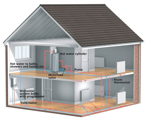 New Heating System Boiler Layout